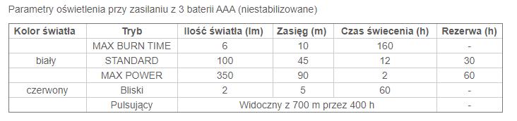 Tabela czasu świecenia dla latarki Petzl Tactikka+ RGB