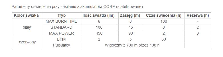 Tabela czasu świecenia dla latarki Actic Core