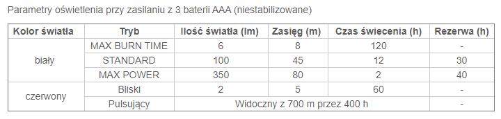 Tabela czasu świecenia dla latarki Actic
