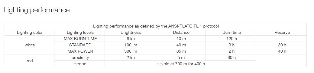 Lighting performance table for Tactikka Core headlamp
