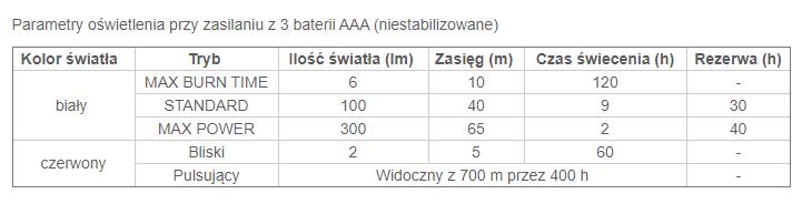 Tabela czasu świecenia dla latarki Tactikka Core