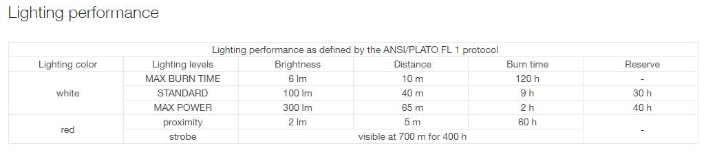 Lighting performance table for Tikka headlamp