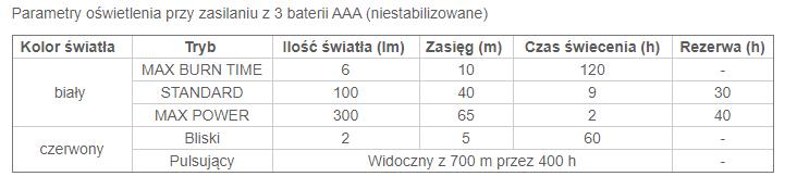 Tabela czasu świecenia dla latarki Tikka