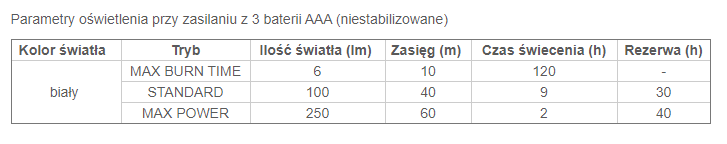 Tabela czasu świecenia dla latarki Tikkina