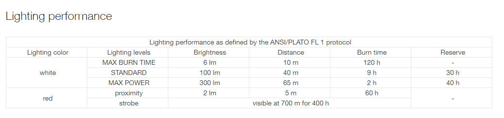 Lighting performance table for Petzl Tactikka flashlight