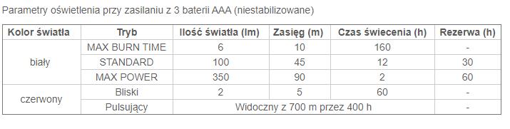 Tabela czasu świecenia dla latarki Petzl Tactikka+