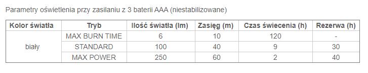 Tabela czasu świecenia dla latarki Petzl Tikkina